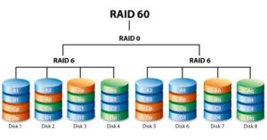 Что такое Raid массив и для чего он нужен